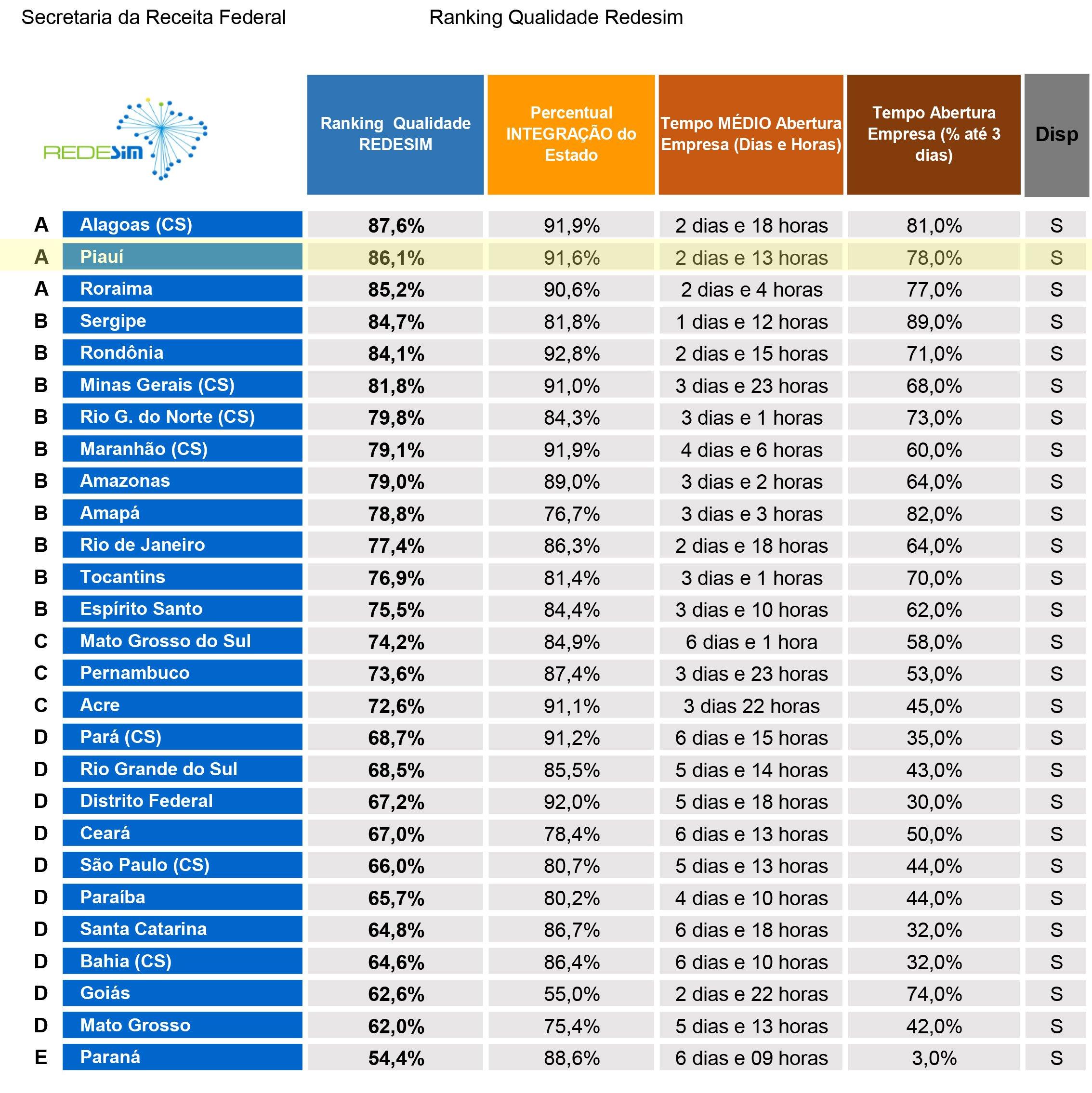 Piauí é o 2º no Ranking para a Simplificação do Registro de Empresas - Imagem 1