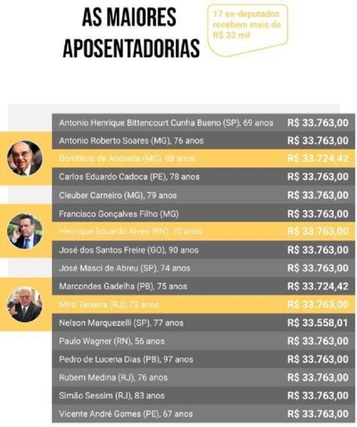 Ex-deputados ganham até R$ 33,7 mil de aposentadoria - Imagem 1