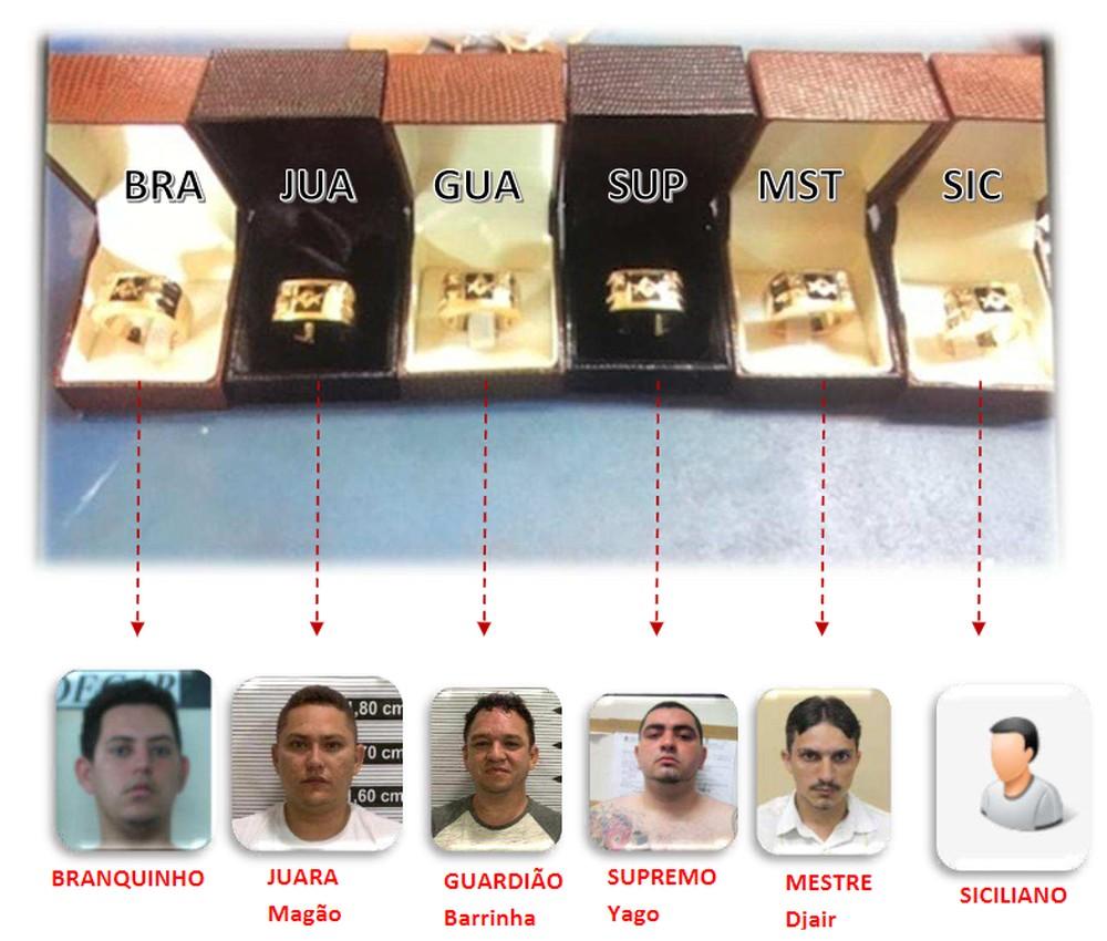 Anéis de R$ 7 mil identificavam chefes de facção criminosa no CE - Imagem 1