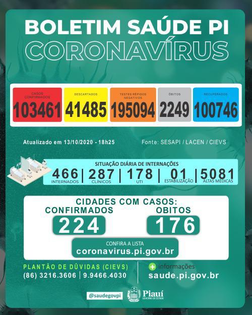Piauí registrou 12 mortes e 648 novos casos de coronavírus nas últimas 24 horas