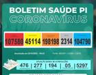 Casos de coronavírus ultrapassam 107 mil no Piauí, diz Sesapi