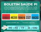 Piauí tem 2.327 óbitos e ultrapassa 109 mil casos de coronavírus