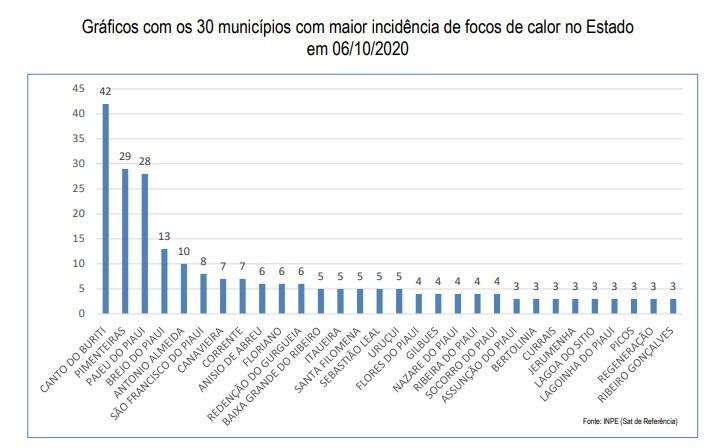 SEMAR divulga quais cidades que lideram ranking de queimadas no Piauí - Imagem 1