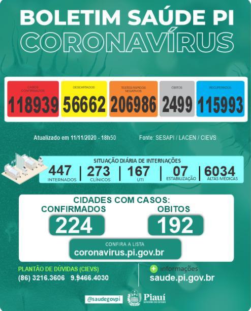 Piauí registrou 13 mortes e 590 novos casos de coronavírus