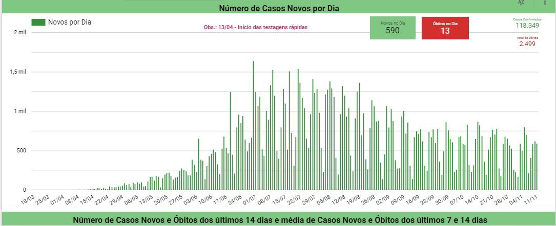 Casos de coronavírus no Piauí