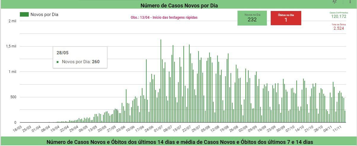 Piauí registra apenas um óbito por Covid em 24 horas, aponta Sesapi - Imagem 2