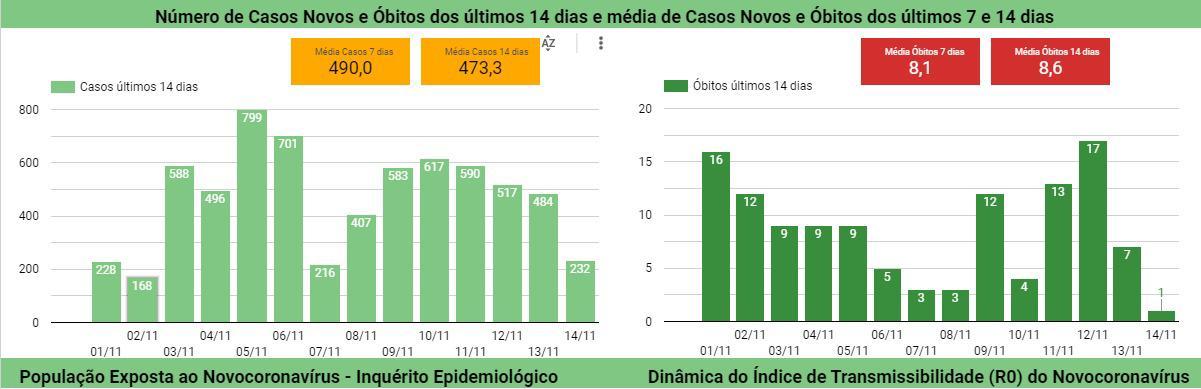 Piauí registra apenas um óbito por Covid em 24 horas, aponta Sesapi - Imagem 3