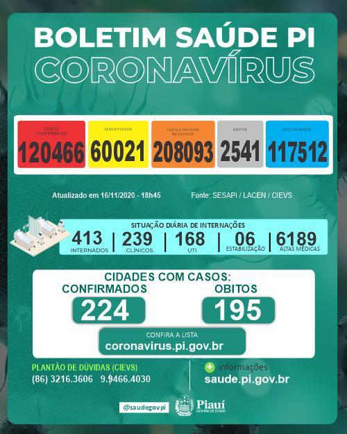 Piauí registrou 11 mortes e 200 novos casos de coronavírus