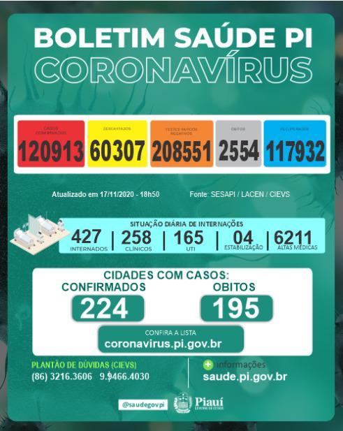 Piauí registrou 13 mortes e 447 novos casos de coronavírus