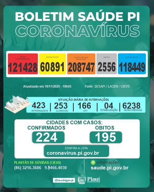 Piauí registra 3 mortes por covid-19 em 24 horas, diz Sesapi - Imagem 1