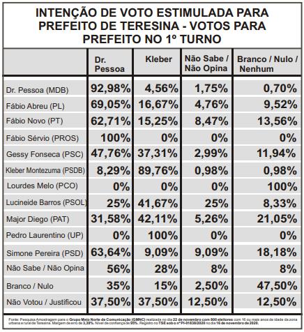 Amostragem divulga pesquisa do segundo turno para prefeito de Teresina