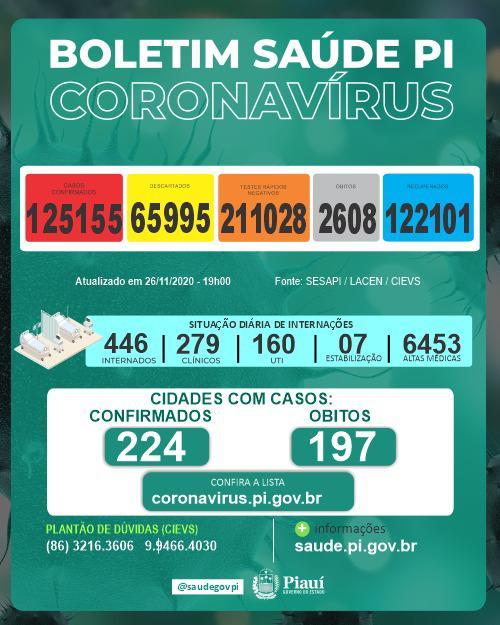 Piauí registrou 7 mortes e 449 novos casos de coronavírus