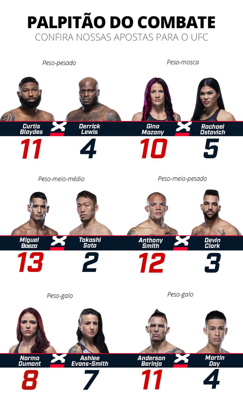 Palpitão Combate UFC