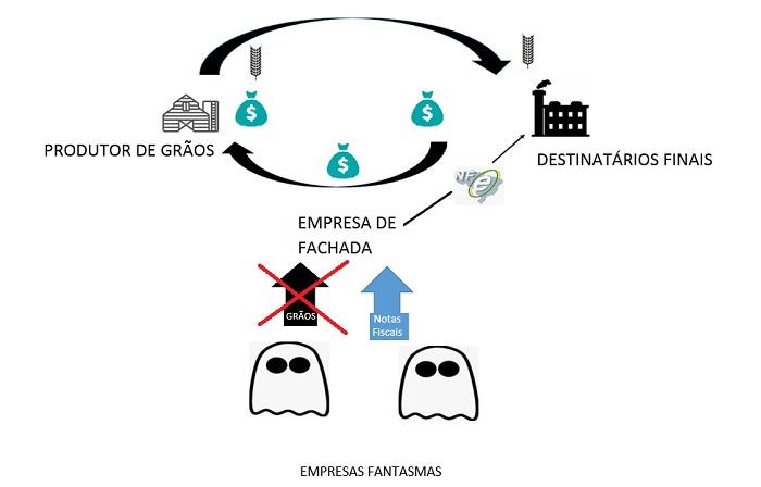 Grupo é preso por sonegação de impostos e R$ 840 mil são recuperados - Imagem 3