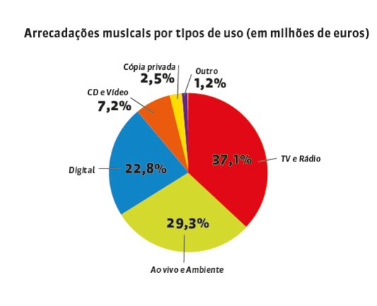 Música arrecada € 8,9 bilhões em direitos autorais em 2019 - Imagem 3