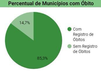 Mortes por covid no Piauí