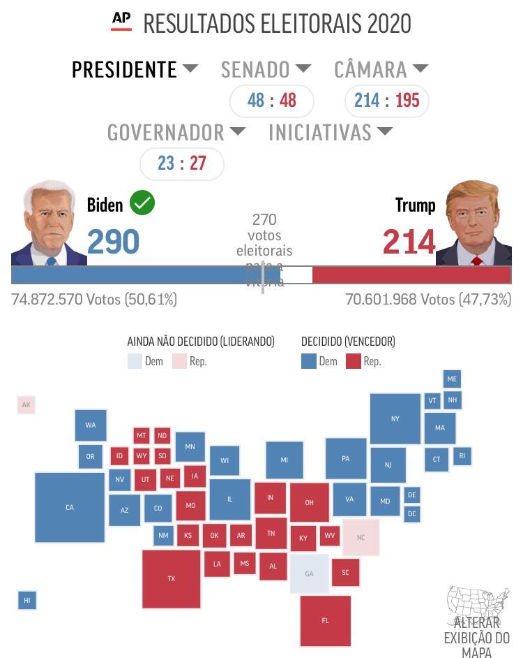 Biden é eleito o novo presidente dos Estados Unidos