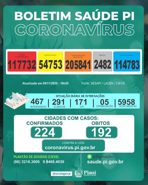 Piauí registrou 12 mortes e 583 novos casos de coronavírus