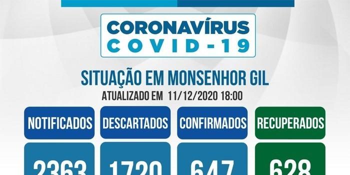 Em Monsenhor Gil somente 05 pessoas estão ativos com Covid-19