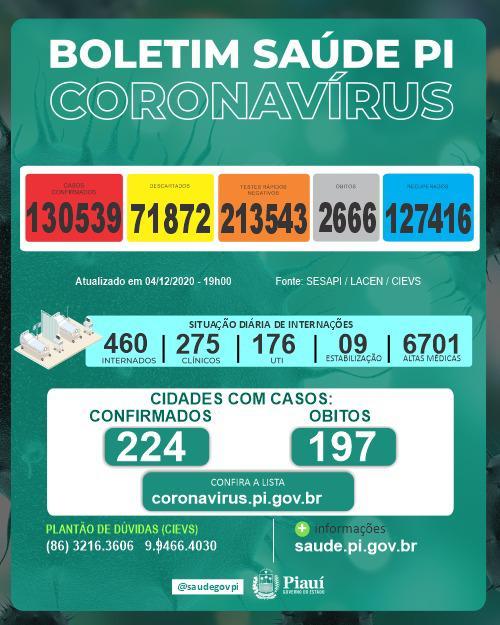 Piauí registra 8 mortes e 714 novos casos de Covid-19 em 24 horas - Imagem 1