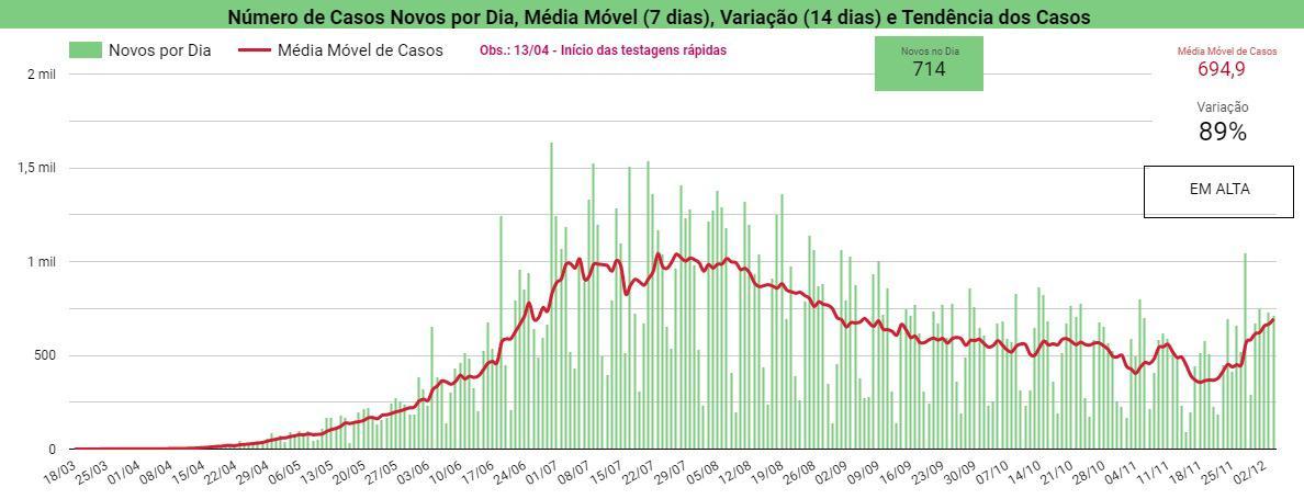 Piauí registra 8 mortes e 714 novos casos de Covid-19 em 24 horas - Imagem 2