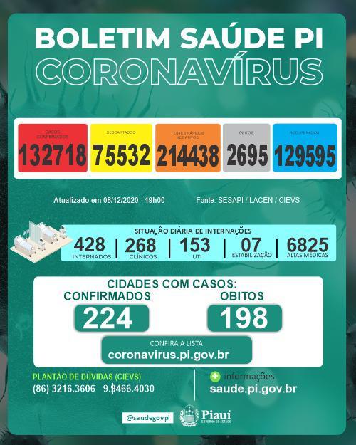 Piauí registrou 4 mortes e 623 novos casos de coronavírus
