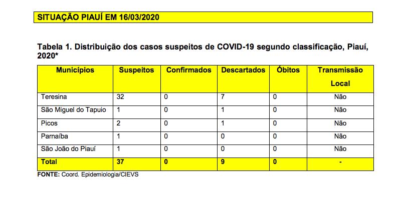 Piauí tem 37 casos suspeitos de coronavírus, diz boletim da Sesapi - Imagem 1