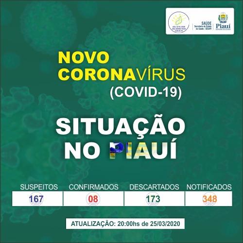 Coronavírus: Número de casos suspeitos sobe para 167 no Piauí  - Imagem 1