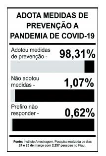 94% dos piauienses têm medo do surto do coronavírus, aponta pesquisa - Imagem 4