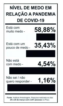 94% dos piauienses têm medo do surto do coronavírus, aponta pesquisa - Imagem 3