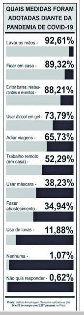 94% dos piauienses têm medo do surto do coronavírus, aponta pesquisa - Imagem 5