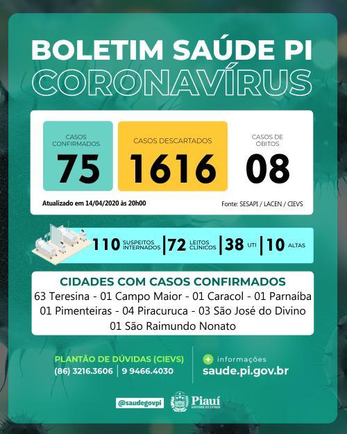 Casos confirmados de coronavírus sobem para 75 no PI, diz Sesapi - Imagem 1