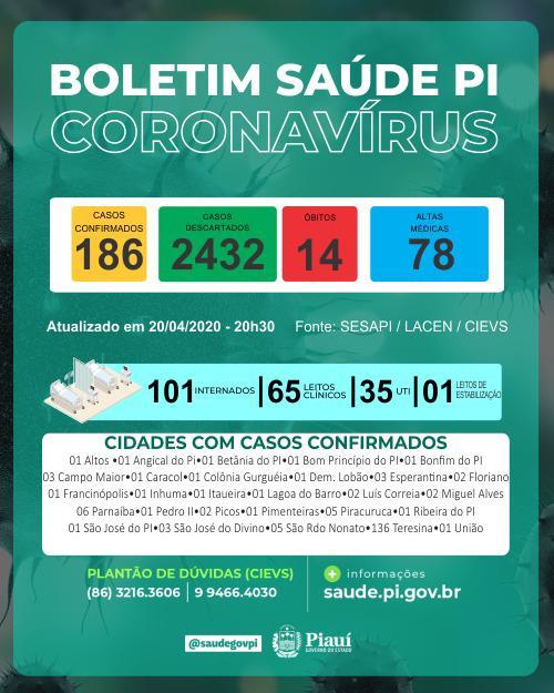 Covid-19: Piauí tem 186 casos confirmados em 28 cidades e 14 mortes  - Imagem 1