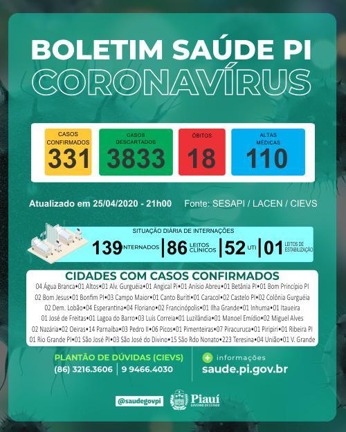 Piauí registra 18 mortes e 331 casos confirmados de coronavírus - Imagem 1