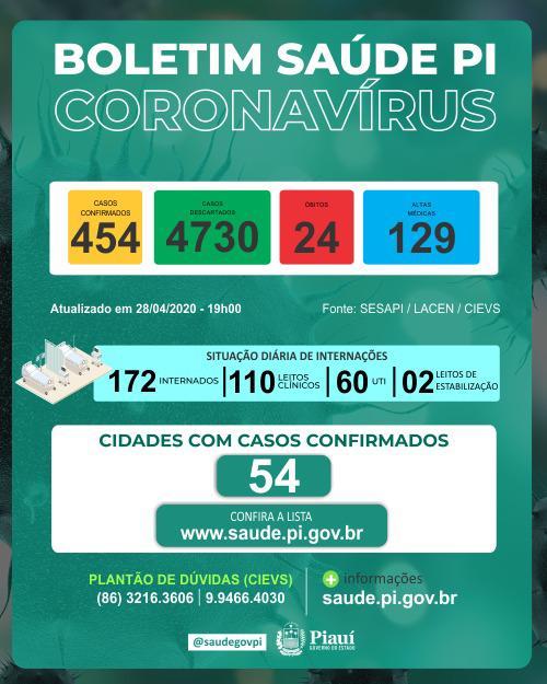 Coronavírus no Piauí: Número de mortes sobe para 24 e casos vão a 454 - Imagem 1