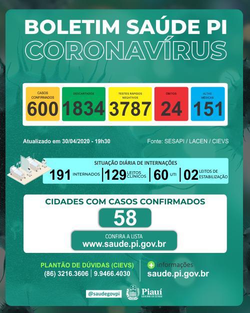 Coronavírus: Piauí tem 87 casos em 24 horas e total sobe para 600 - Imagem 1