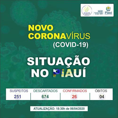 Casos confirmados de coronavírus sobem para 26 no PI, diz Sesapi - Imagem 1