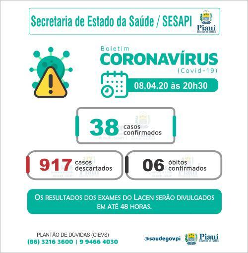 Número de mortes por coronavírus sobe para 6 no Piauí, diz Sesapi - Imagem 1
