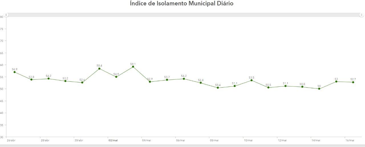 Índice de isolamento social cai para 49,7% neste sábado em Teresina - Imagem 2