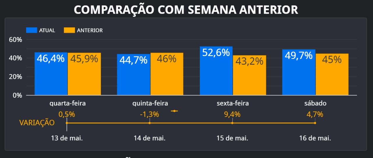 Índice de isolamento social cai para 49,7% neste sábado em Teresina - Imagem 1