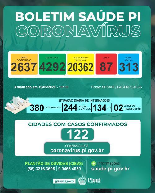 Coronavírus: Piauí registra duas novas mortes e casos vão a 2.637  - Imagem 1