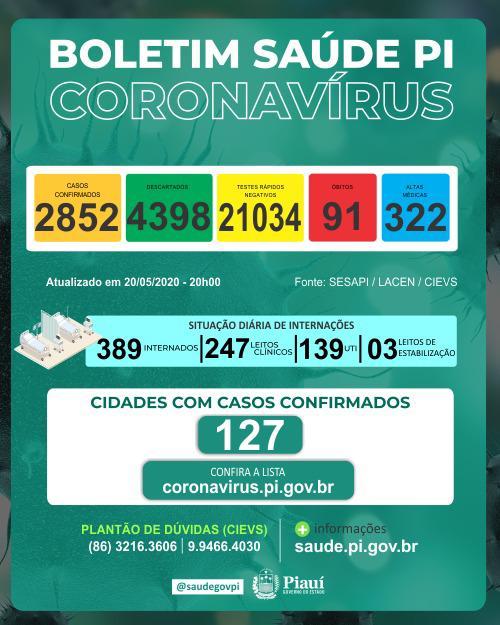 Coronavírus: Piauí tem 91 mortes e 2.852 casos confirmados  - Imagem 1