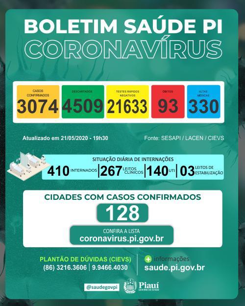 Coronavírus: Piauí tem 93 mortes e casos confirmados passam de 3 mil - Imagem 1