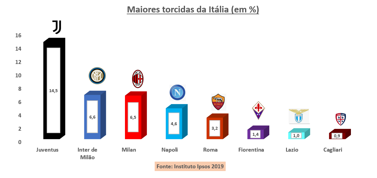 Conheça as maiores torcidas dos principais países do futebol europeu - Imagem 5