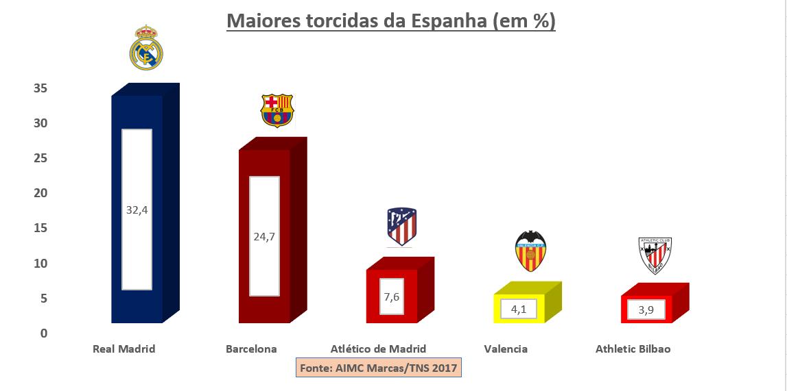 Conheça as maiores torcidas dos principais países do futebol europeu - Imagem 2