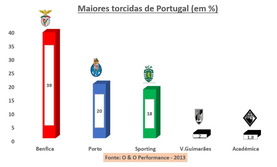 Conheça as maiores torcidas dos principais países do futebol europeu - Imagem 6