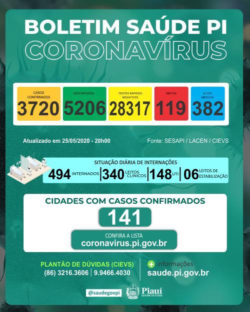 Coronavírus: Piauí tem recorde de 9 mortes e casos passam de 3,7 mil - Imagem 1