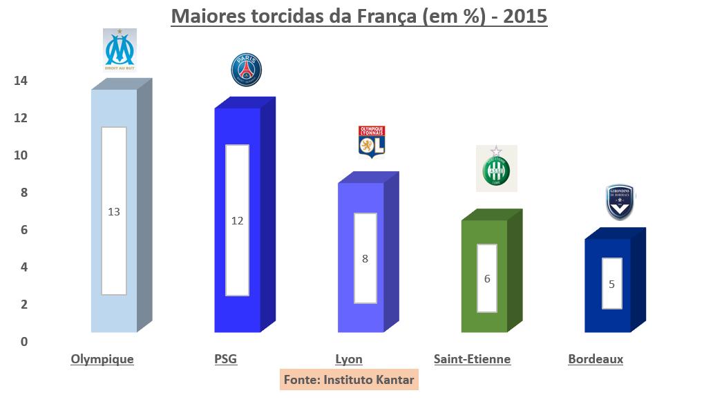 Conheça as maiores torcidas dos principais países do futebol europeu - Imagem 3