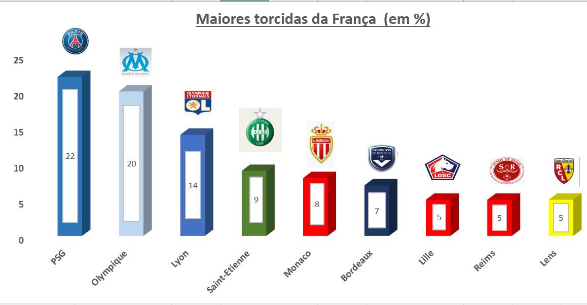 Conheça as maiores torcidas dos principais países do futebol europeu - Imagem 4