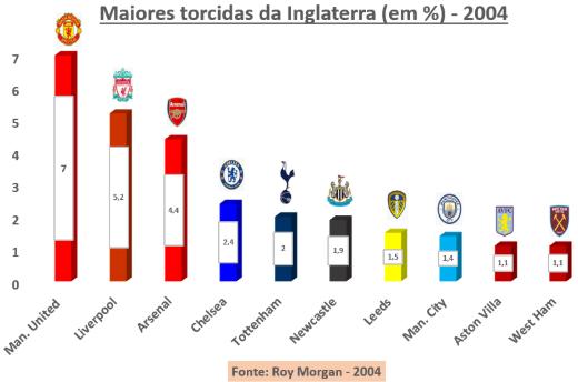 Conheça as maiores torcidas dos principais países do futebol europeu - Imagem 7